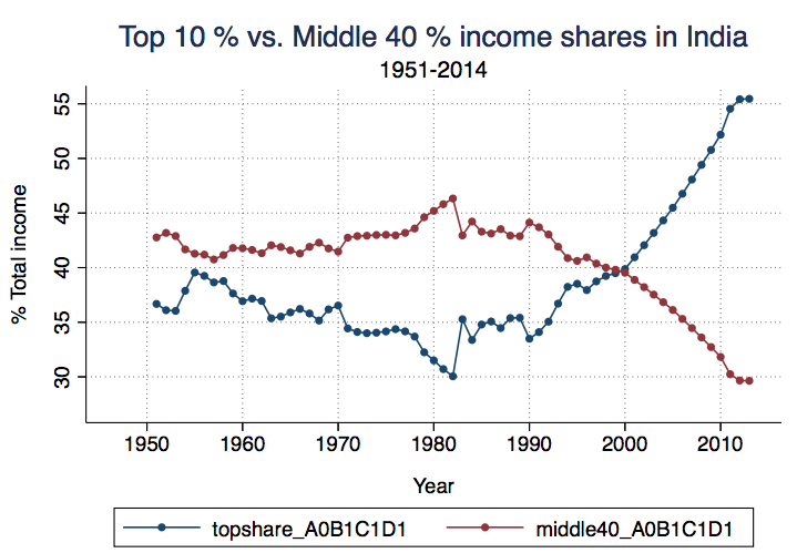 By 2015, middle 40% share of total income fallen to historical lows. Source: Piketty and Chancel