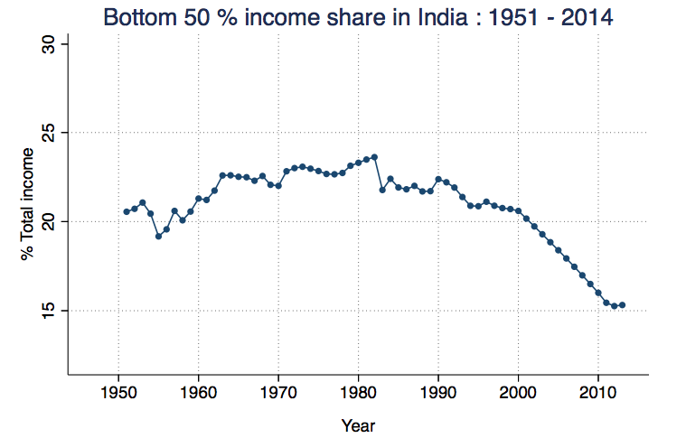 Bottom 50% share of national income has decreased sharply from 20.6% in 2000 to 14.9% in 2014. Source: Piketty and Chancel