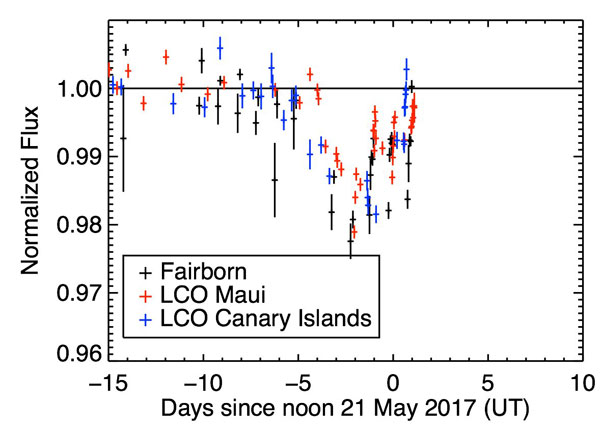 This graph shows the brightness relative to the star's normal brightness. The lowest point is a 2% drop. The star has since recovered from this dimming event. Source: LCOGT and Tennessee State University/Centre of Excellence for Information Systems Engineering and Management/Fairborn Observatory