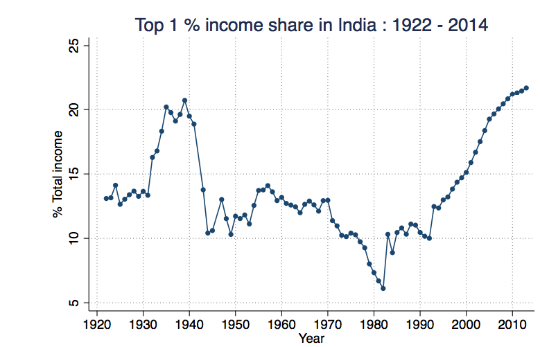 Top 1% income share in India shoots up from 1990s onwards. Source: Piketty and Chancel