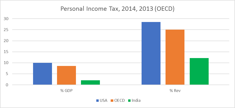 Sources: Revenue Statistics, 2015, OECD; Ministry of Finance, Government of India.