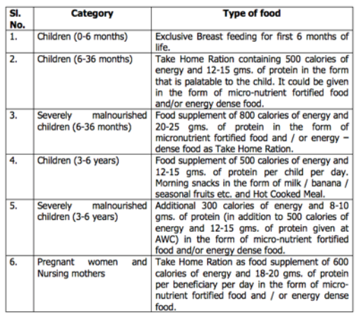 The details of Supplementary Nutrition provided to different categories of beneficiaries. Credit: Ministry of Women and Child Development