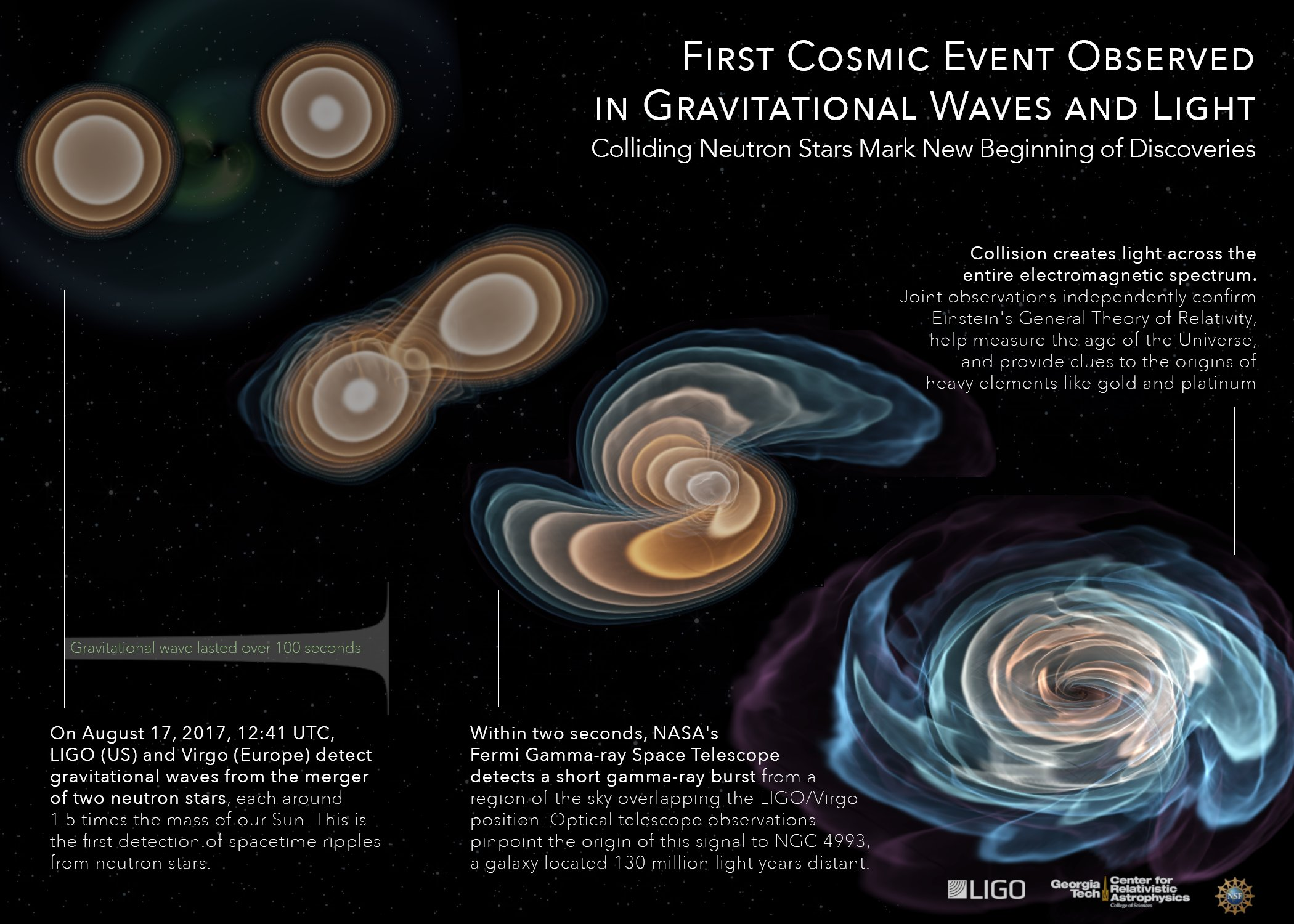An infographic showing the sequence of events associated with GW170817/GRB170817A. Credit: C. Evans/K. Jani/Georgia Tech