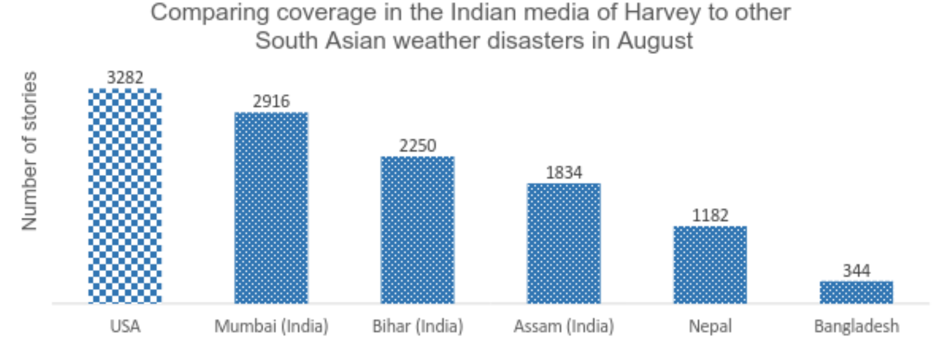 The number of stories published about Harvey in the Indian English-language news media in Augustv. the coverageof natural disasters within India and South Asia itself. Source: Media Cloud