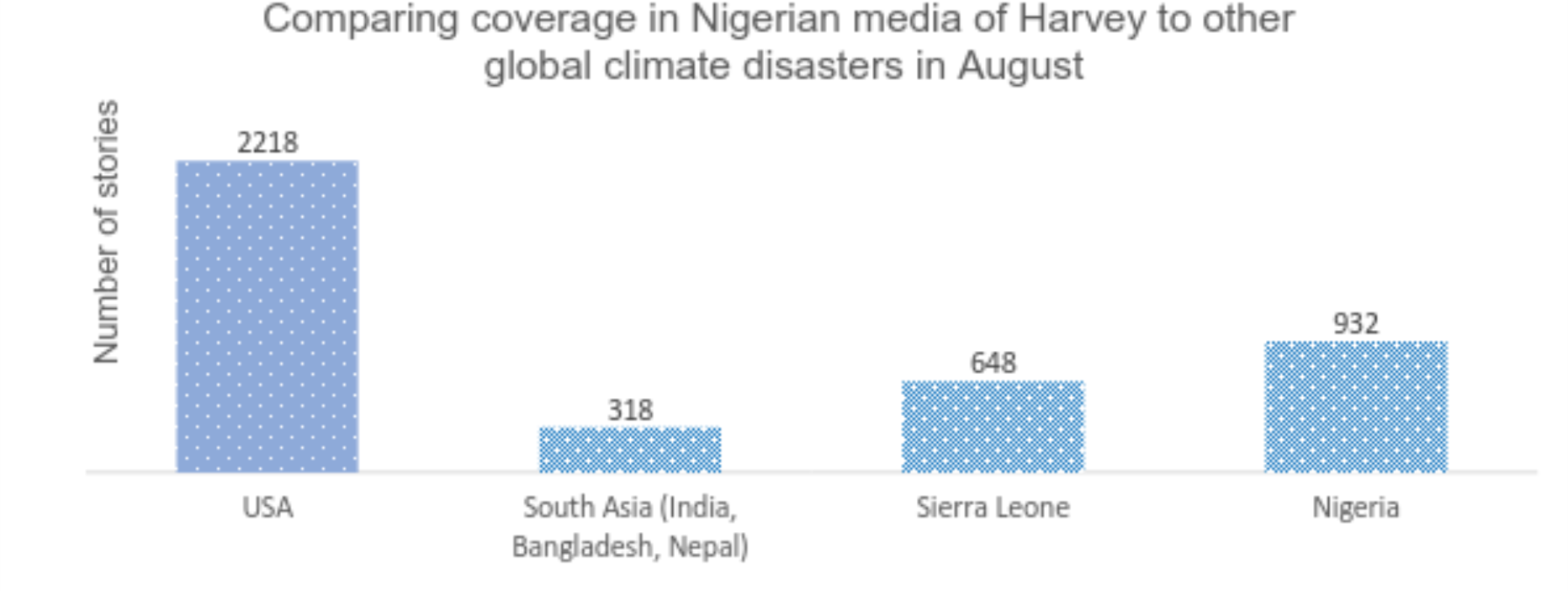 The graph above compares The number of stories published about Harvey in Nigerian English-language news media in Augustv. coverage of other natural disasters around the world and in Nigeria itself. Source: Media Cloud