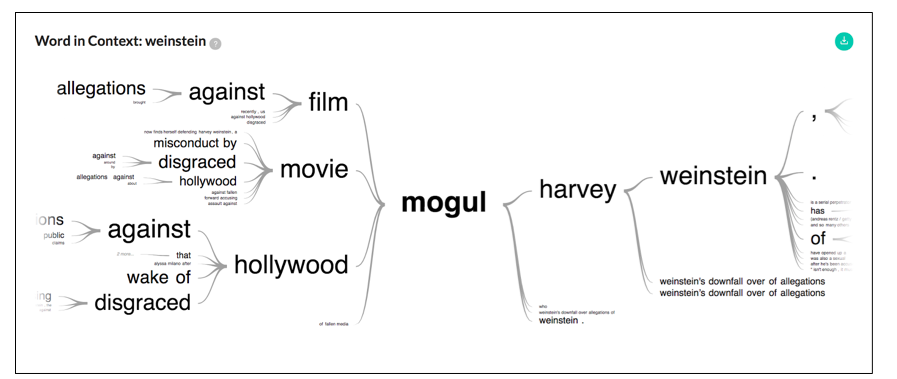 Word trees showing the most frequently words used to describe Harvey Weinstein within coverage of the #MeToo campaign in the global English language press, based on analysis by the Media Cloud project at the MIT Media Lab.