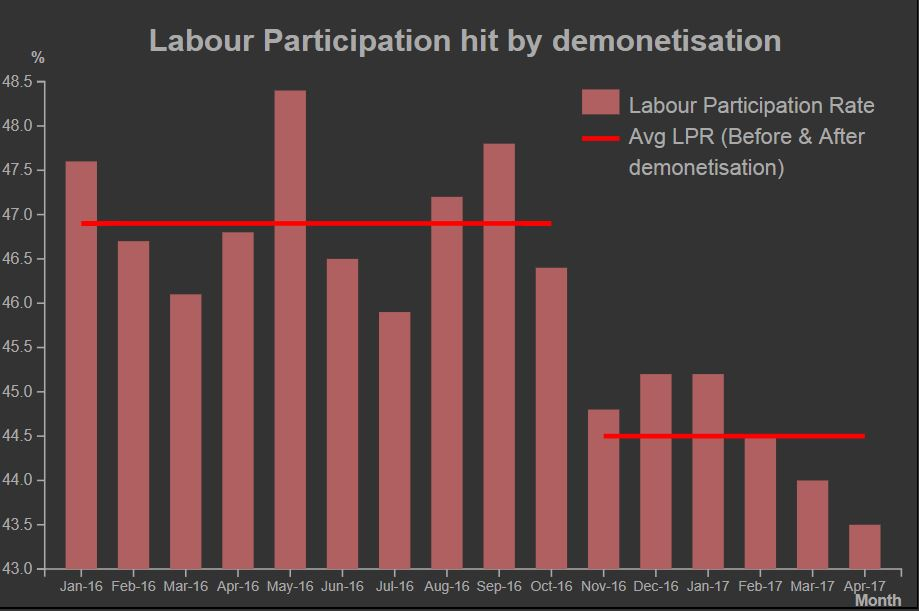 CMIE's data also showed a drop in the labour participation after demonetisation, which was in line with new investments falling. Credit: CMIE