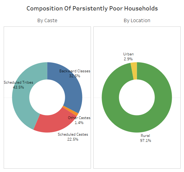 Source: Young Lives India Note: Persistently poor households are those that remained the poorest third from 2002 to 2016. Credit: IndiaSpend