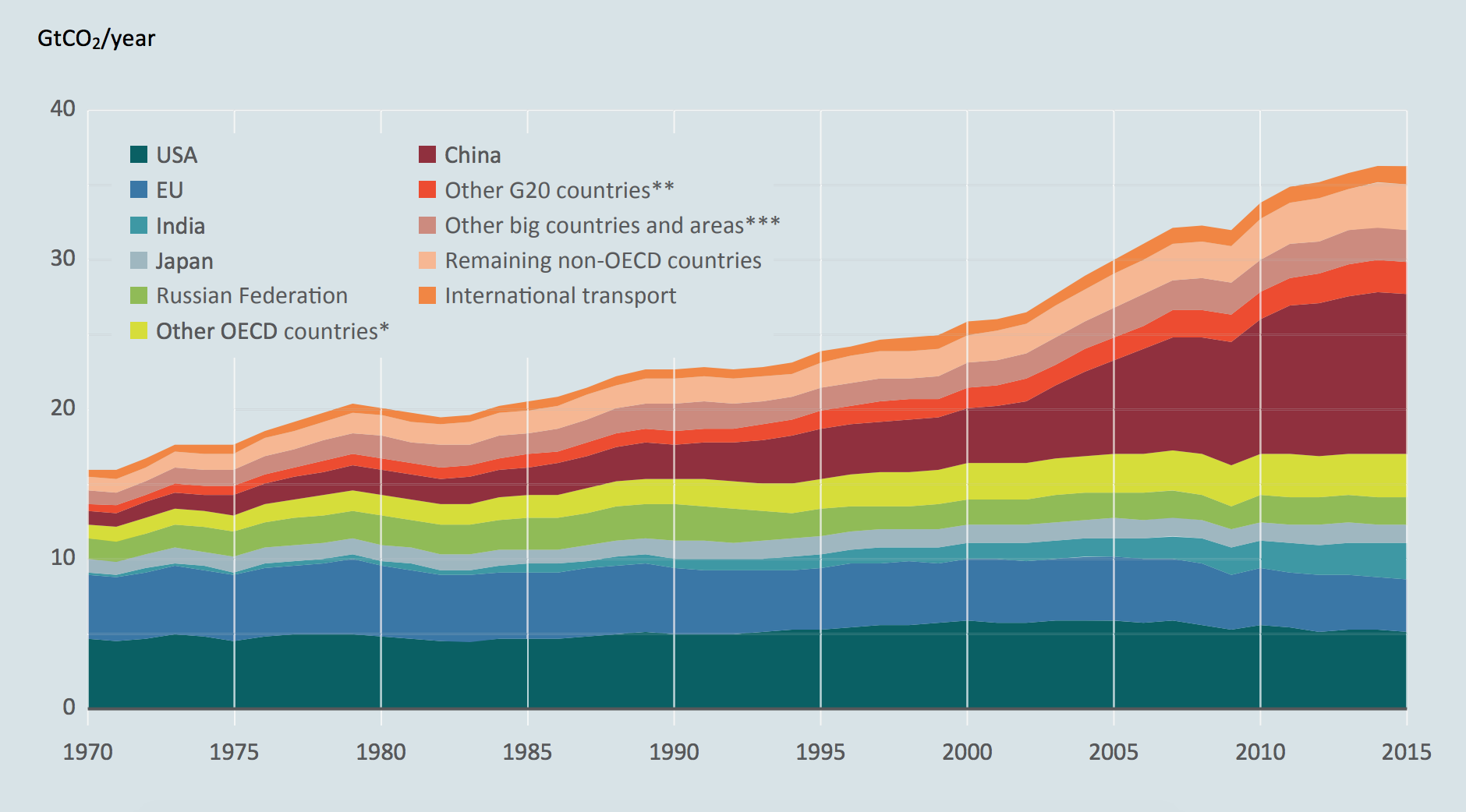 Carbon dioxide emissions from fossil-fuel use and industry. Credit: UN Environment