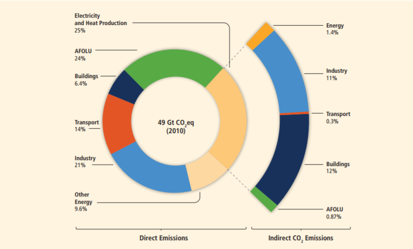 Contributors to atmospheric Co2 emissions. AFOLU stands for Agriculture, Forestry and other Land Use. Source: 2014 IPCC Report on Climate Change/The Life of Science