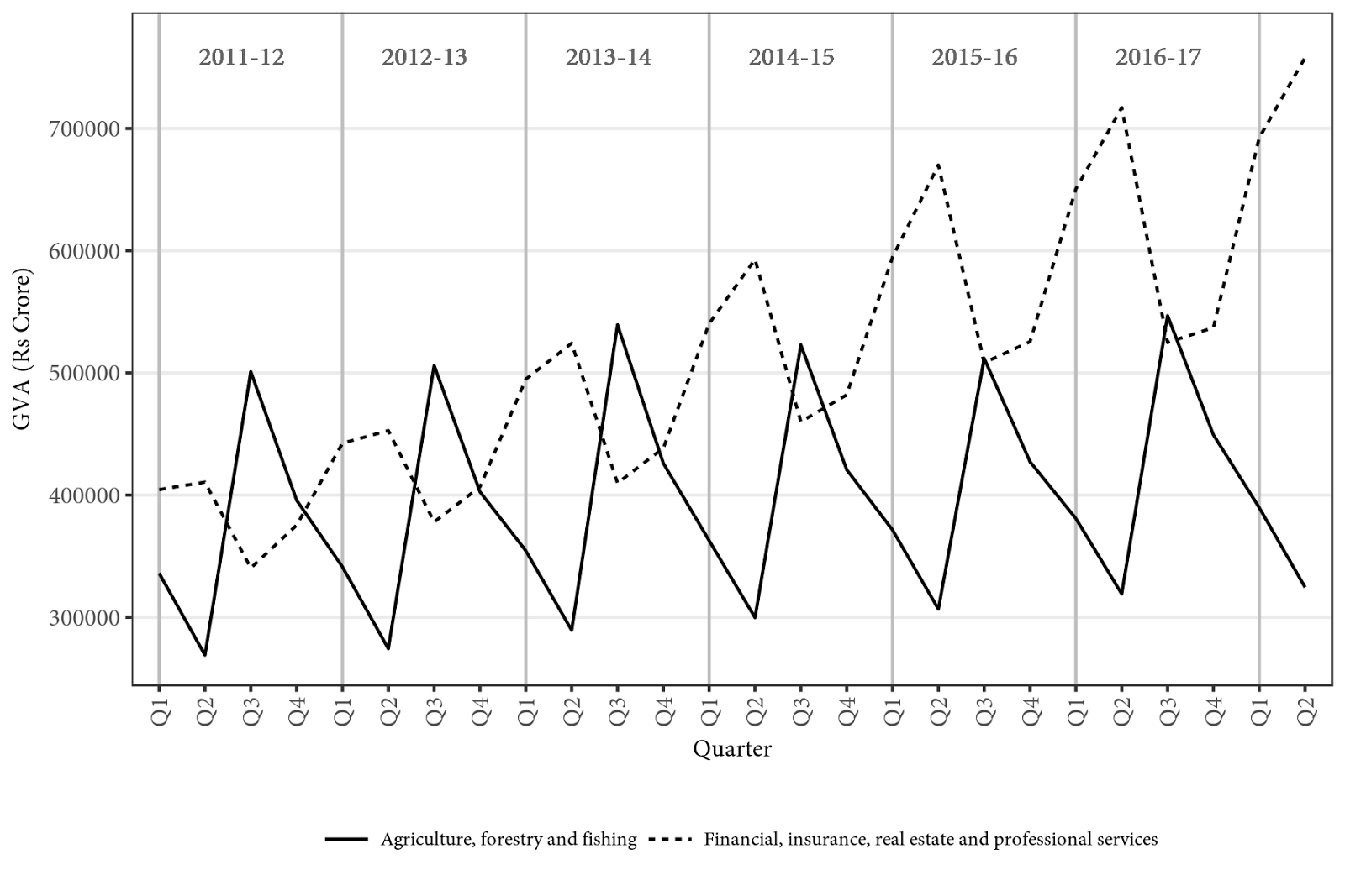 "Figure 2: Quarterly gross value added in ""agriculture, forestry and fishing"" and in ""financial, insurance, real estate and professional services"", 2011-12 to 2017-18 (Rs crores)."