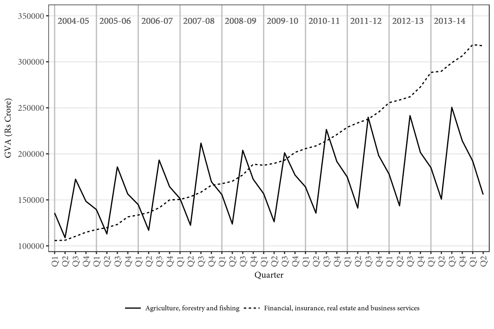 "Figure 1. Quarterly gross value added in ""agriculture, forestry and fishing"" and in ""financial, insurance, real estate and business services"", 2004-05 to 2014-15 (Rs crores)."